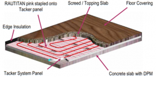 Underfloor Heating Installation System Types And Components