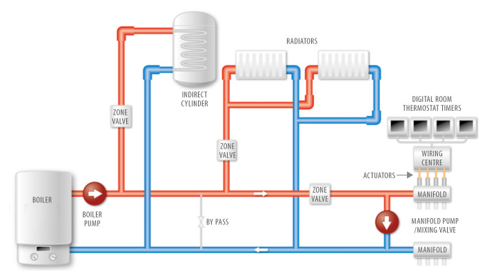 wet_central_heating_system
